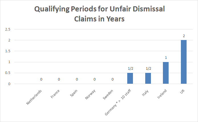 Qualifying Periods for Bringing Unfair Dismissal