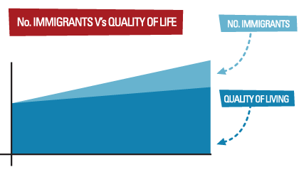 No. of immigrants v's quality of life