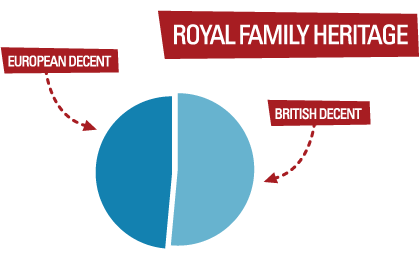 Royal Family Heritage